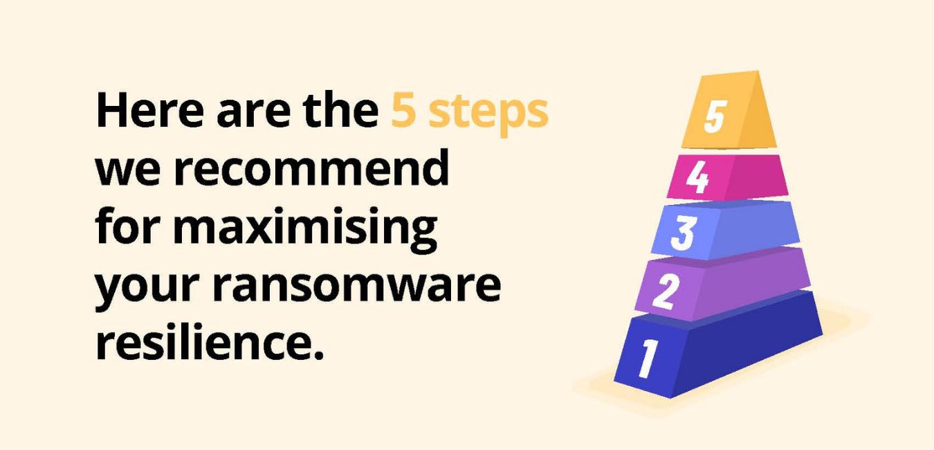 Maximise Ransomware Security